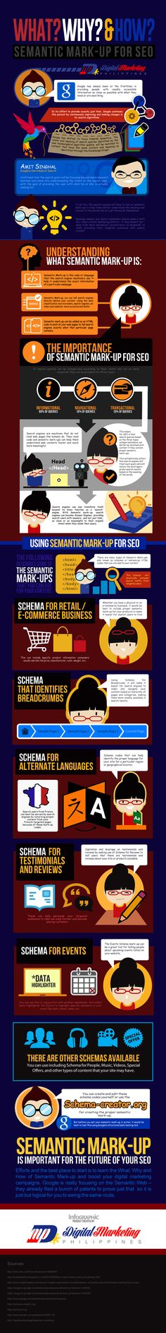 Semantic Mark up for SEO – What, Why and How #infographic