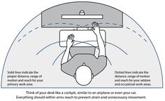 Think of your desk as a cockpit, similar to a car or an airplane. Setting up your ergonomic cockpit at work is easy with these simple steps. Craft Station, Workplace Wellness, Office Organization, Comfort Zone, Airplane, Desk, Simple, Car, Work Office Organization