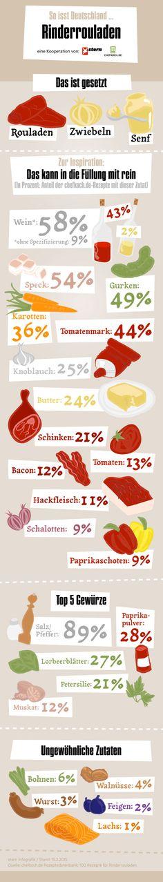 Es müssen aber natürlich nicht immer die klassischen Rinderrouladen sein, denn man kann in seine Rouladen ganz einfach die Zutaten füllen, die einem am besten schmecken! Das zeigt auch diese Infografik: Beliebte Rezepte für Rouladen von Chefkoch.de ausgewertet - Die häufigsten und ungewöhnlichsten Zutaten für Rinderrouladen.