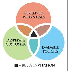 Is your company being bullied by customers?