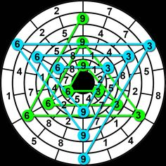 When I first started looking at vortex math one of the first things I did was to take Marko Rodin's symbol and add the numbers that are next to each other and write them in a new ring. First …