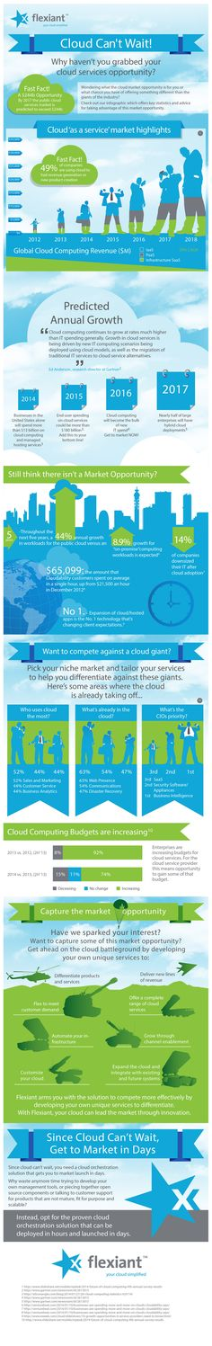 Cloud Infographic – Cloud Fast Facts