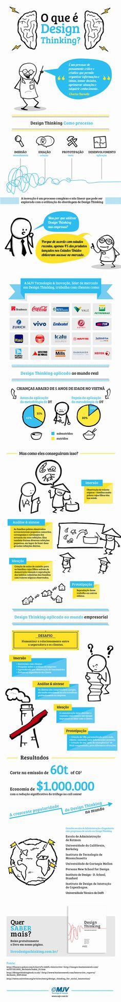 #Infográfico - O que é Design Thinking