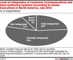 Why Marketers Still Haven't Mastered Personalization http://www.emarketer.com/Article/Why-Marketers-Still-Havent-Mastered-Personalization/1011220/2#sthash.SkfPoHxa.dpuf