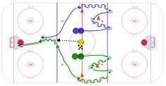 Over 550 Animated Hockey Drills For All Ages. Create practice plans for success! Hockey Drills, Hockey Training, Hockey Coach, Ice Rink, Ice Hockey, Oct 31, Coaching, Play, Sport