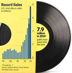 Whoa! Are you buying into this throwback trend? The Biggest Music Comeback of 2014: Vinyl Records - WSJ.  Happy Friday gapmusers! #tgif