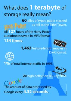 What is 1 terabyte and how to visualise what it represents