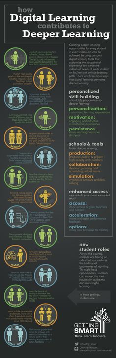 How digital learning contributes to deeper learning. #infographic