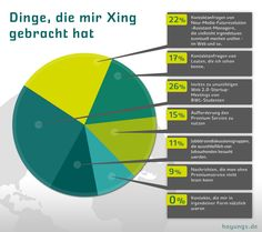 #xing #infographic