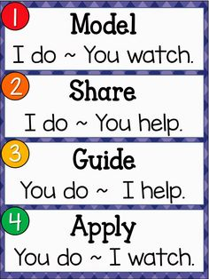 Model, Share, Guide, Apply - Gradual Release of Responsibility