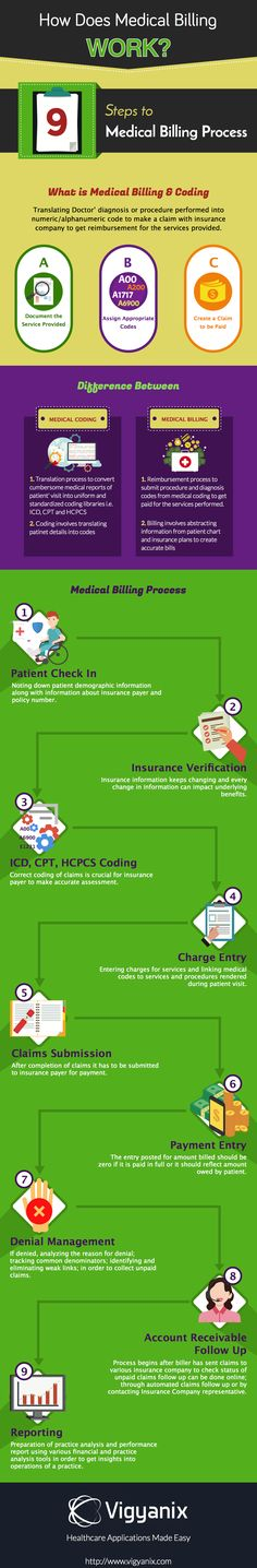 10 steps to the medical billing process Medical billing process flow chart and procedures and steps followed in united  states of america learn complete medical billing cycle.