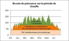 Dimensionnement d'une PAC aérothermique à absorption gaz PAC aérothermique à absorption gaz (résidentiel) | GrDF Cegibat