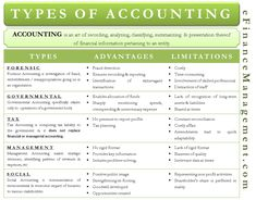 There exists several types of accounting. This article provides an insight into few such types of accounting while also discussing merit & demerit of each. Accounting Notes, Accounting Classes, Accounting Basics, Accounting Student, Bookkeeping And Accounting, Bookkeeping Business, Accounting And Finance, Financial Information, Financial Tips