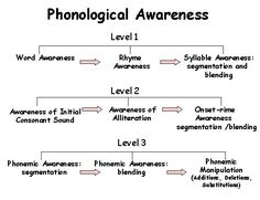 Phonological Awareness Chart and development of reading skills Reading Strategies, Reading Skills, Teaching Reading, Reading Fluency, Guided Reading, Phonological Awareness Activities, Phonological Processes, Speech Language Pathology, Speech And Language