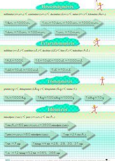 Mérések falitábla -a matematika tanításához Preschool, Map, Kid Garden, Location Map, Kindergarten, Maps, Preschools, Kindergarten Center Management