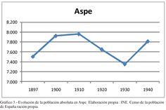 Gráfico 3. (Página 27).- Evolución de la población absoluta en Aspe 1887 - 1940. Elaboración propia.