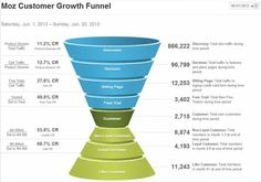 The conversion hourglass, as seen at the #unwebinar, via @Danny_Gugger