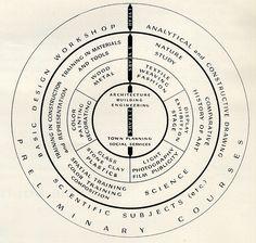 Bauhaus course of study