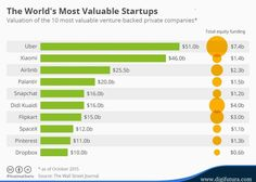 The world's most valuable startups !!!  The majority of the world's top start-ups are U.S. based, followed by China and then India.  #Startups #Startup #TopStartups  #Technology #MobileApps #US #China #India