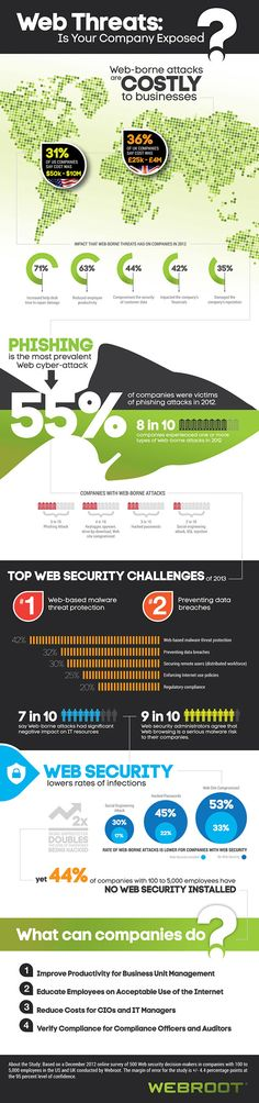 Web threats #infografia #infographic #internet