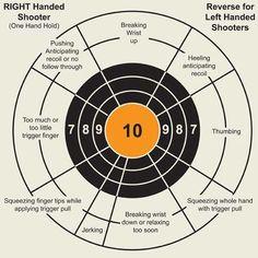Target analysis tool for handgun shooting Find our speedloader now… Shooting Targets, Shooting Sports, Shooting Guns, Shooting Range, Olympic Shooting, Shooting Club, Shooting Bench, Survival Tips, Survival Skills