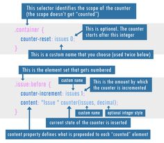Understanding CSS Counters and Their Use Cases Coding Tutorials Code CSS CSS3 Pseudo-Elements Tutorial Web Design Web Development