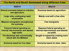 North and south essay