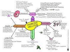 patho map diabetes - Google Search