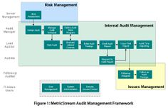 #Internal_Audit and #Risk_management