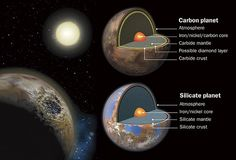 Humans are carbon-based life forms, but Earth is not a carbon-based planet. Some scientists think such planets may exist, though, in orbit around distant stars. Cutaway views show a carbon-based planet, possibly made mostly of silicon carbide, or carborundum, compared with the preponderance of oxygen-rich compounds in a silicate planet like Earth. At left is an artist's view of a carbon-based planet covered in tar, where a meteorite impact has exposed a layer of diamond.