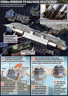 First aerial photos reveal how doomed Costa Concordia has been rolled upright as divers begin grim task of hunting for the missing two bodies  Read more: http://www.dailymail.co.uk/news/article-2421734/Costa-Concordia-divers-begin-grim-task-hunting-2-missing-bodies.html#ixzz2fFz3qLuH