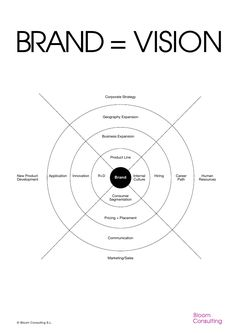 Inbound Marketing, Marketing Digital, Sales And Marketing, Marketing Plan, Business Marketing, Marketing And Advertising, Brand Management, Business Management, Business Model Canvas
