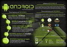android: what is android, evolution of