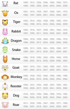 You must have heard of Chinese zodiacs, it works as 12 animals that represent the rotating cycle. This year, 2010 is the year of Tiger. Tiger and Dragon indicate power, fortune and authority, more people would like their babies born in these. Chinese New Year Signs, Chinese New Year Zodiac, Chinese New Year Crafts For Kids, Chinese Zodiac Signs, Chinese New Year 2020, Chinese Year Of The, Chinese New Year Traditions, Chinese New Year Dragon, Chinese Zodiac Dragon