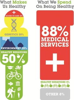 Health care costs are rising unsustainably, due in large part to medical services, even though this infographic from the Bipartisan Policy Center indicates that access to those services contributes only a small role to our overall health. What are some of the trade offs we need to consider as we explore ways to bring down the cost of health care?