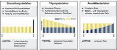 Pharmazeutische Zeitung online: Apothekenfinanzierung: Konzepte für die Selbstständigkeit