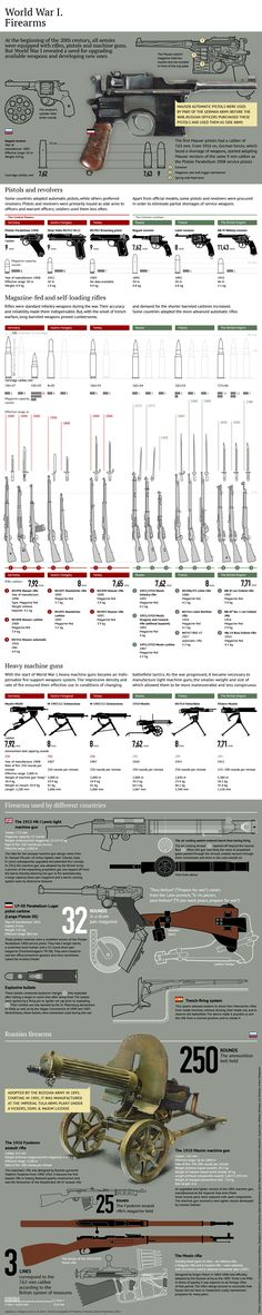 WWI weapons infographic