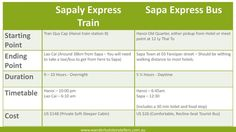 How to travel from Hanoi to Sapa by either taking the Sapa express bus or the train to Sapa