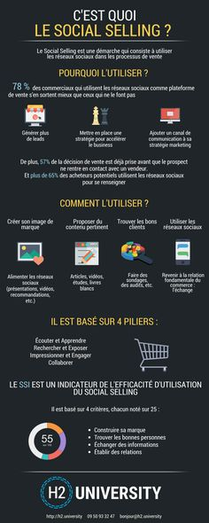 Business and management infographic & data visualisation Infographie : C'est quoi le Social Selling ? Marketing Automation, Inbound Marketing, Marketing And Advertising, Social Media Marketing, Digital Marketing, Web Business, Online Business, Le Social, Communication
