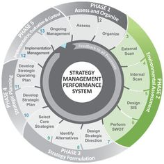 Strategic Planning and Management - Strategy Management Group Change Management, Business Management, Management Tips, Business Planning, Corporate Strategy, Strategy Business, Business Model, Kaizen, Strategic Planning