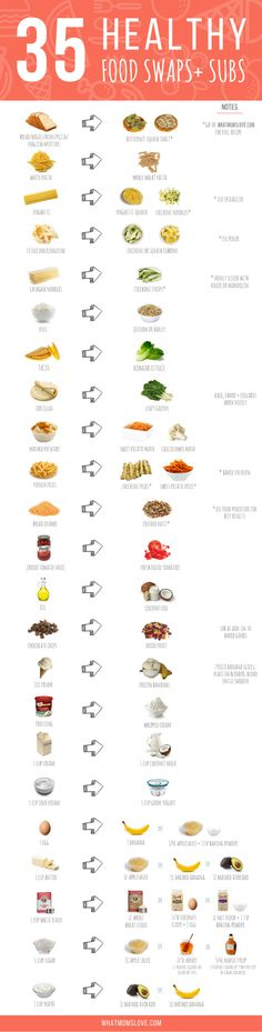Healthy Food Swaps and Substitutions Chart - Free Printable. This is such an easy cheat sheet for simple cooking and baking alternatives in your recipes - including bread, pasta, oil, butter and mayo. Perfect for clean eating families, weight loss or special diets (gluten-free, vegan, dairy-free, low carb).