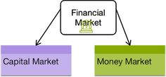 CBSE Class 12 Business Studies - Capital Market vs Money Market   CBSE Class 12 Business Studies - Capital Market vs Money Market  CAPITAL MARKET VS MONEY MARKET  Important Differences  Basis  Capital Market  Money Market  1. Participants  Individual Investors Financial Institutions Banks Foreign Investors Corporate Groups etc.  reserve Bank Of India Commercial Banks Financial Institutions Mutual Fund Houses Corporate Groups. Individual Investors are not allowed to participate.  2…