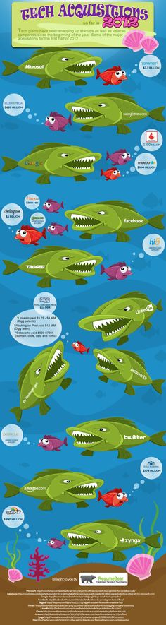 INFOGRAPHIC: Big Fish Swallowing Little Fish in 2012
