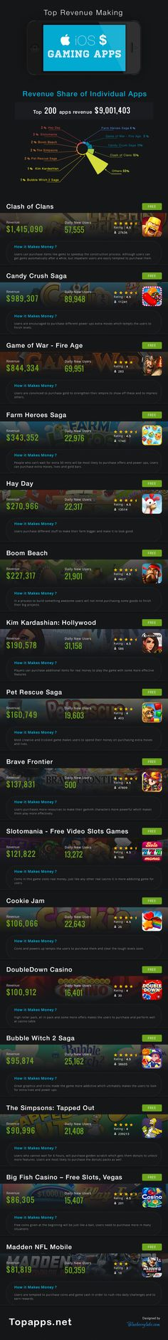 Top Revenue Making #iOS Gaming Apps