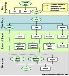 Image detail for -Lineage Tree - Adam to Abraham