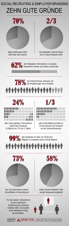 10 gute Gründe für Social Recruiting und Employer Branding (Infografik)