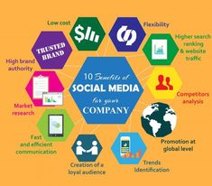 Social media is one of the most cost-efficient digital marketing methods used to syndicate content and increase your business' visibility. Here we mentioned 10 Benefits of Social Media for your Company in the Info-graphic. Social Media Marketing Companies, Business Marketing, Turu, Website Design Company, Competitor Analysis, Online Advertising, Social Media Content, Seo Services, Digital Marketing