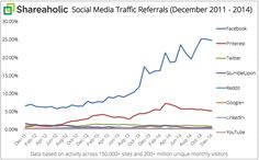 In Q4, Social Media Drove 31.24% of Overall Traffic to Sites [REPORT]