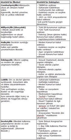 Ataturk's Principles and Revolutions Table – In Tables - Bildung Revolution, Group Study, School Study Tips, School Notes, Way Down, Biochemistry, Great Leaders, Study Notes, Science