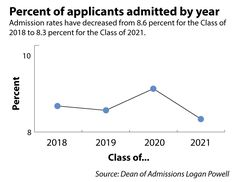 The University admitted 2,027 students to the Class of 2021 through regular decision Thursday, said Dean of Admission Logan Powell.